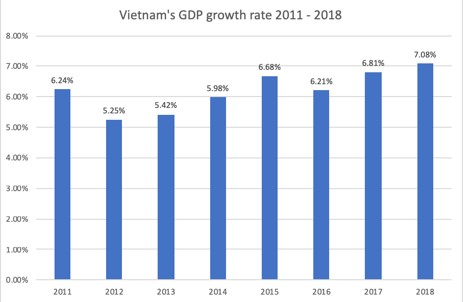 Vietnam's GDP growth in 2018 hits 10-year high at 7.08%